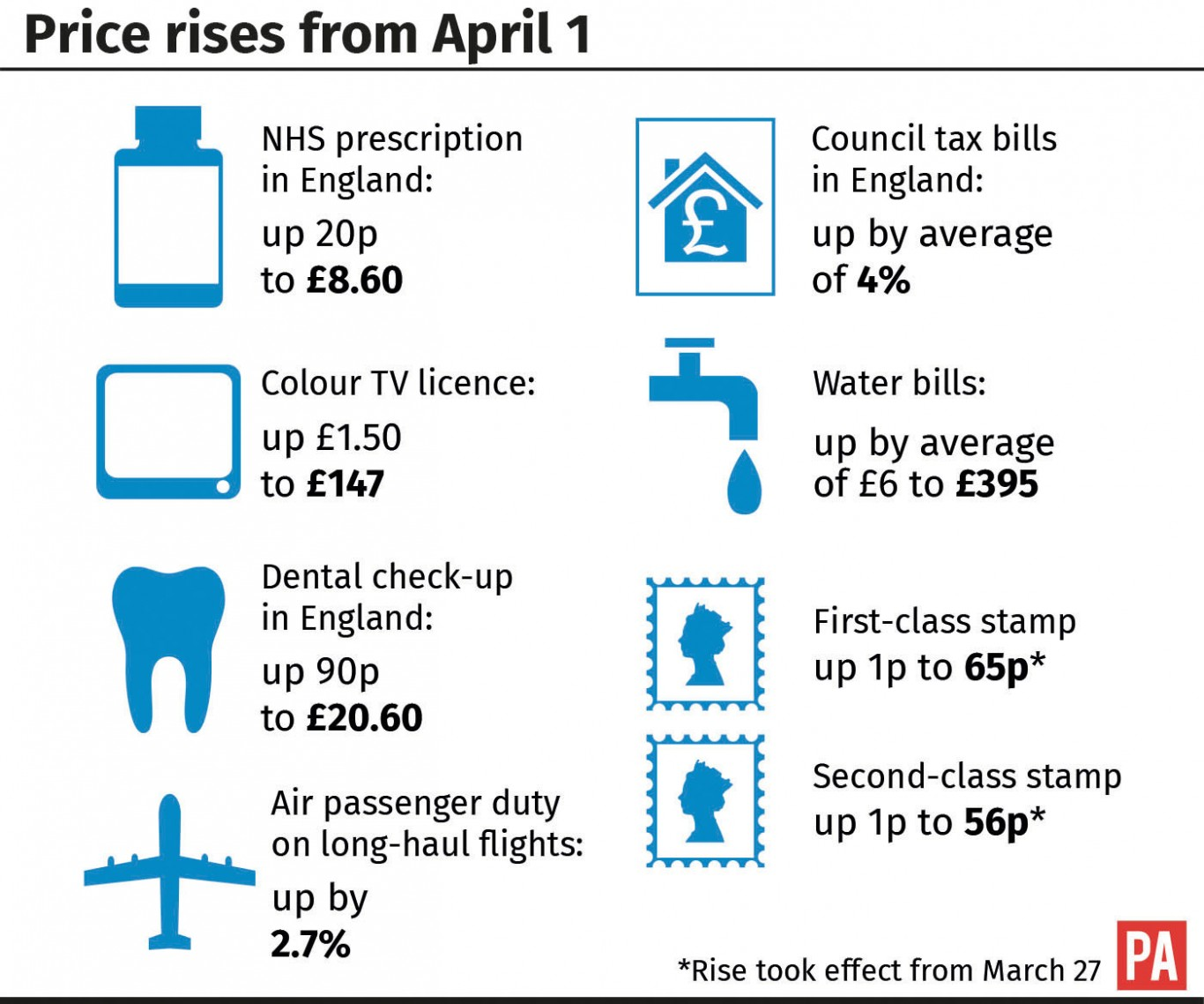 Price rises from April 1.
