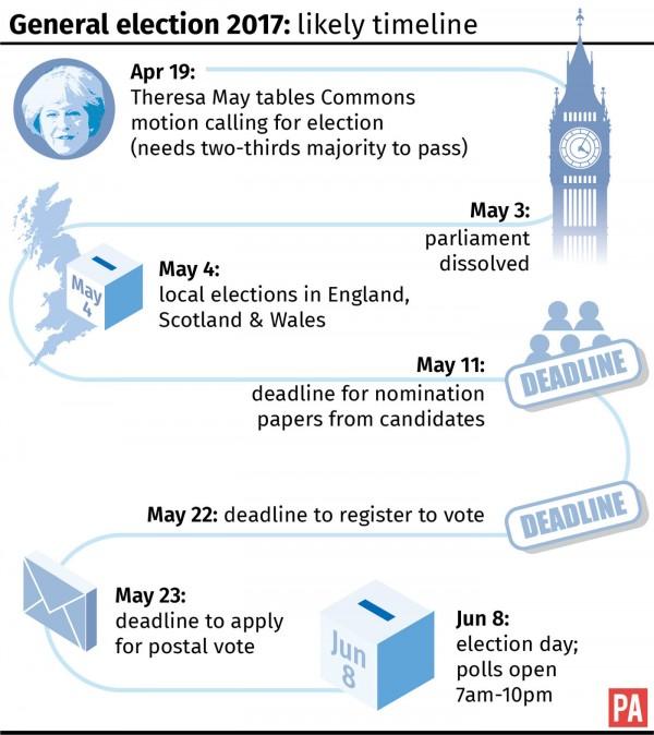 General election timeline
