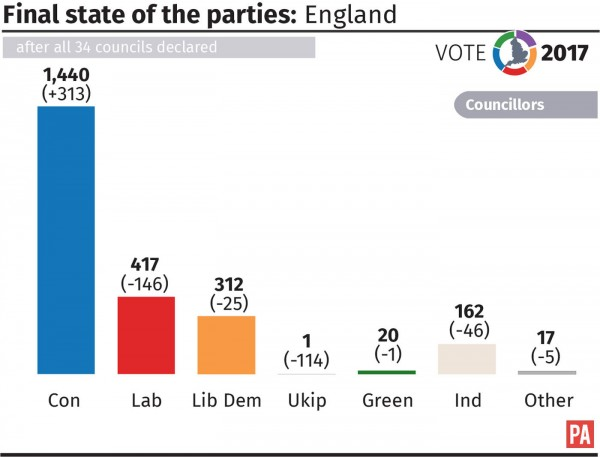 Final state of the parties