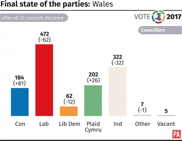 Final state of the parties in Wales