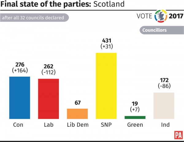 Final state of the parties in Scotland