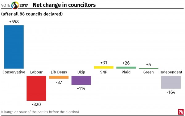 Net change in councillors