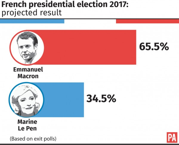 French presidential election, projected result.