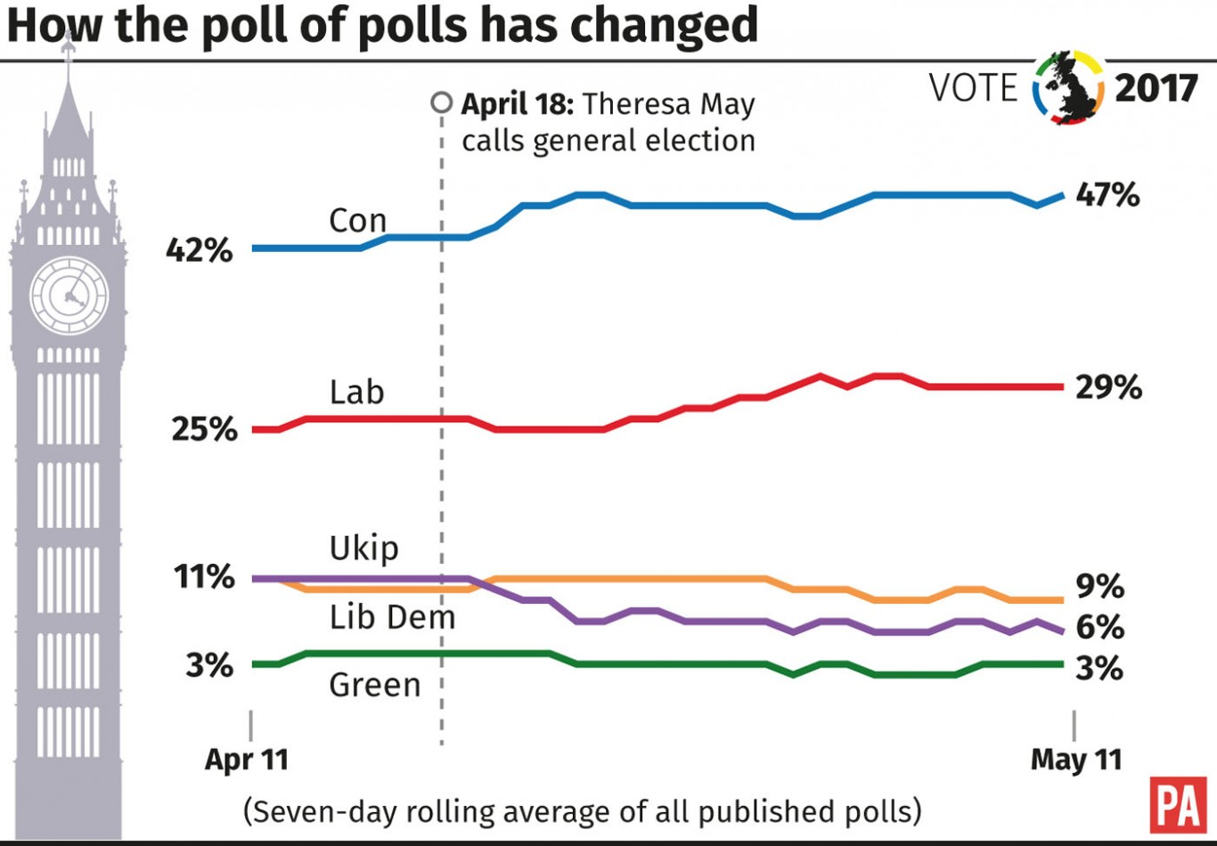 How the poll of polls has changed.