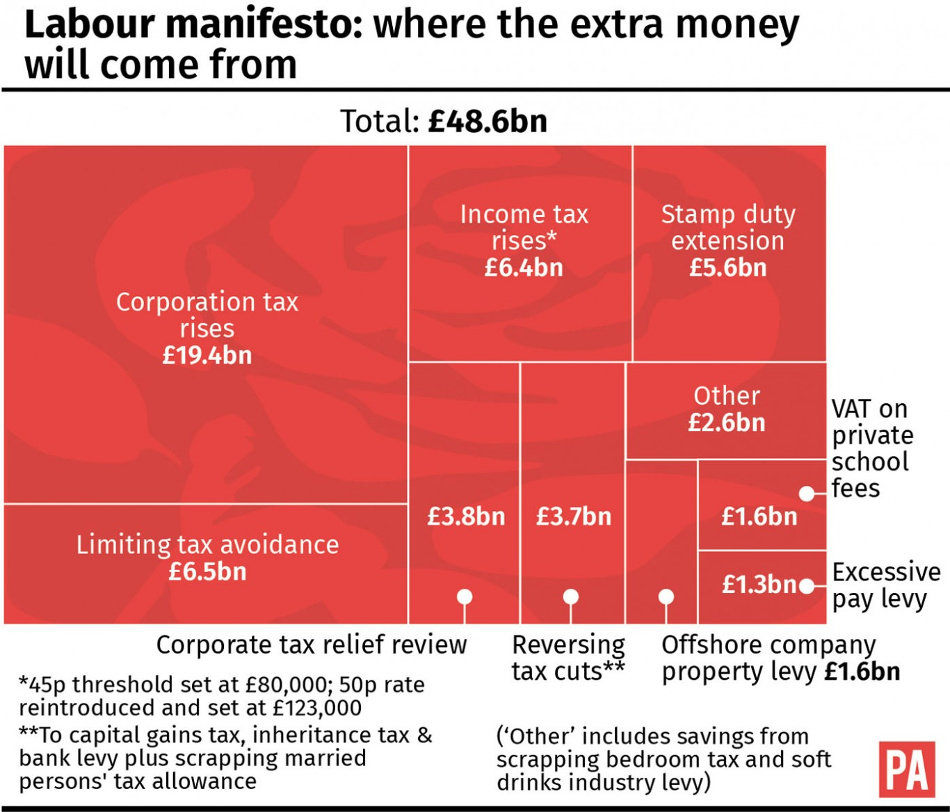 Labour manifesto where the money will come from