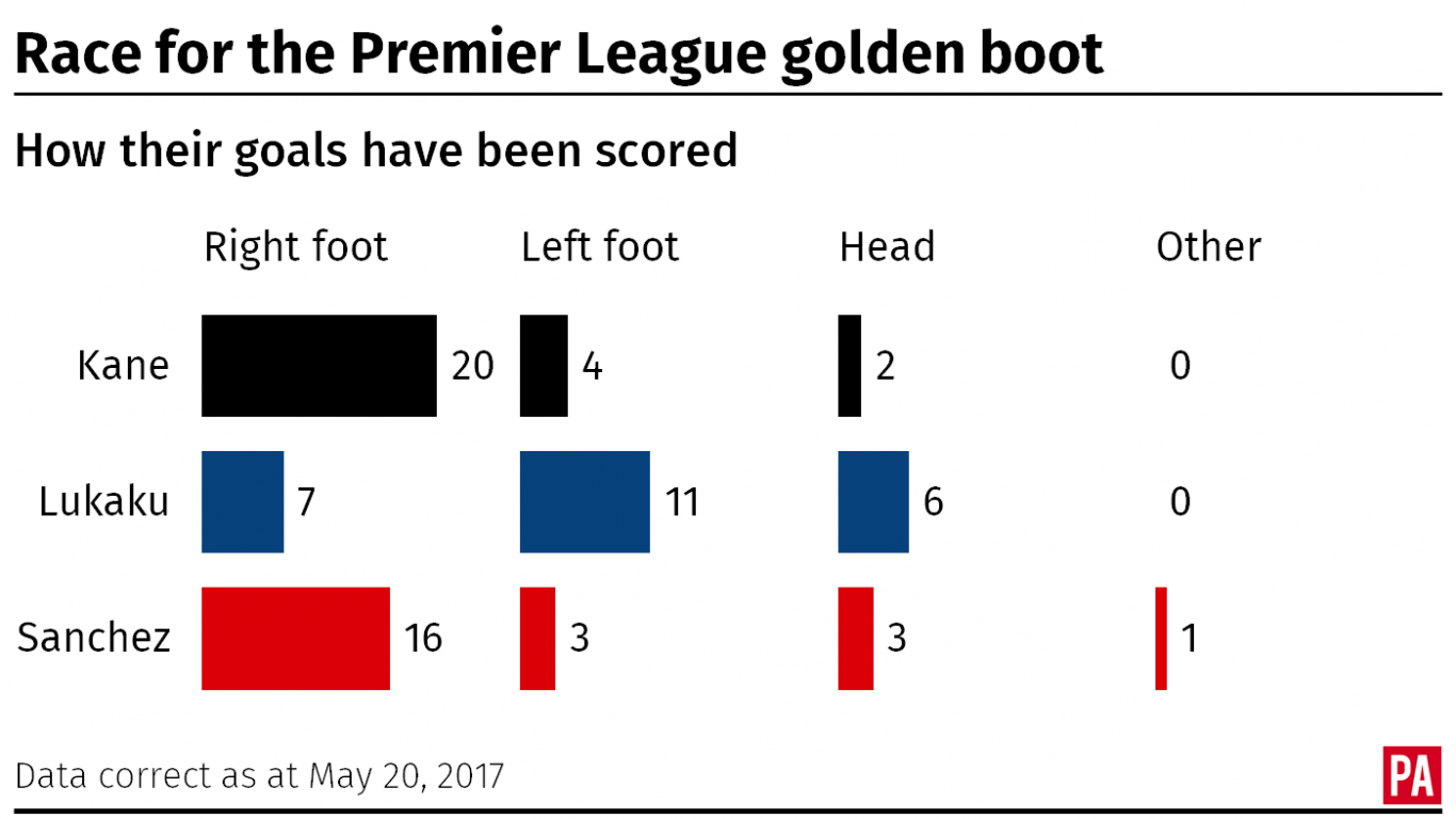 How the Premier League's top goal scorers scored their goals