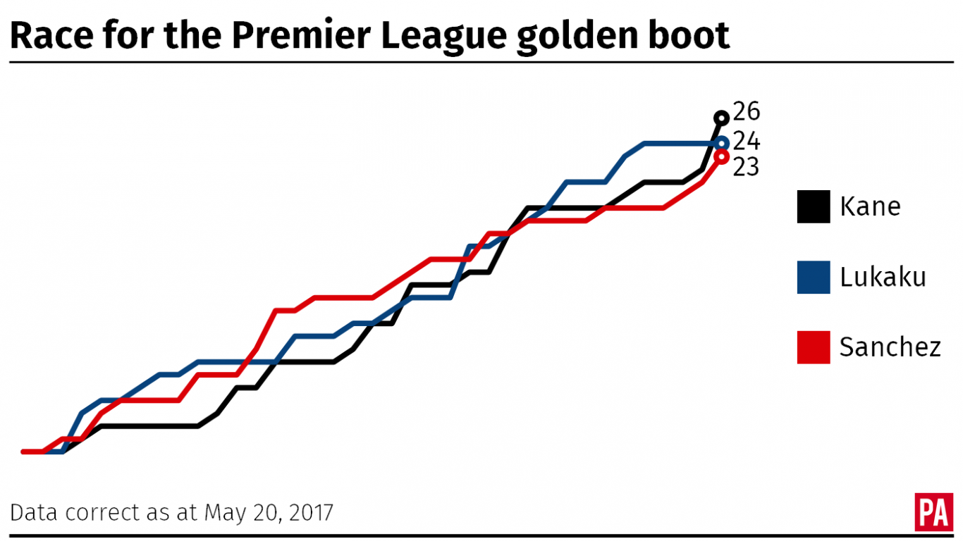 The race for the Premier League golden boot