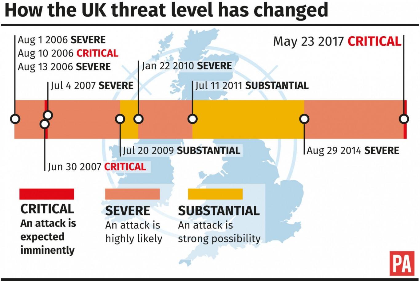 More arrests in both UK, Libya after Manchester concert bombing