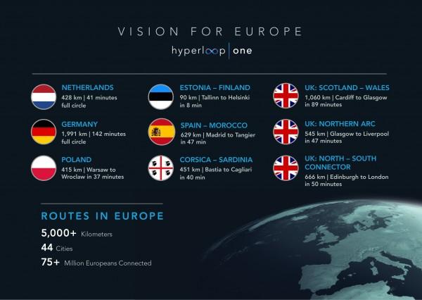 Hyperloop European plans