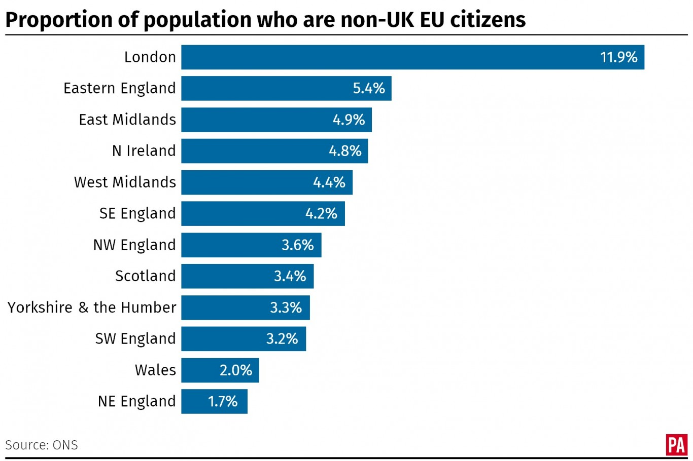 The proportion of the population who are non-UK EU citizens, by nation and region