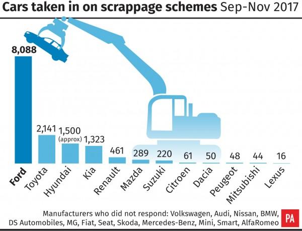 Scrappage schemes
